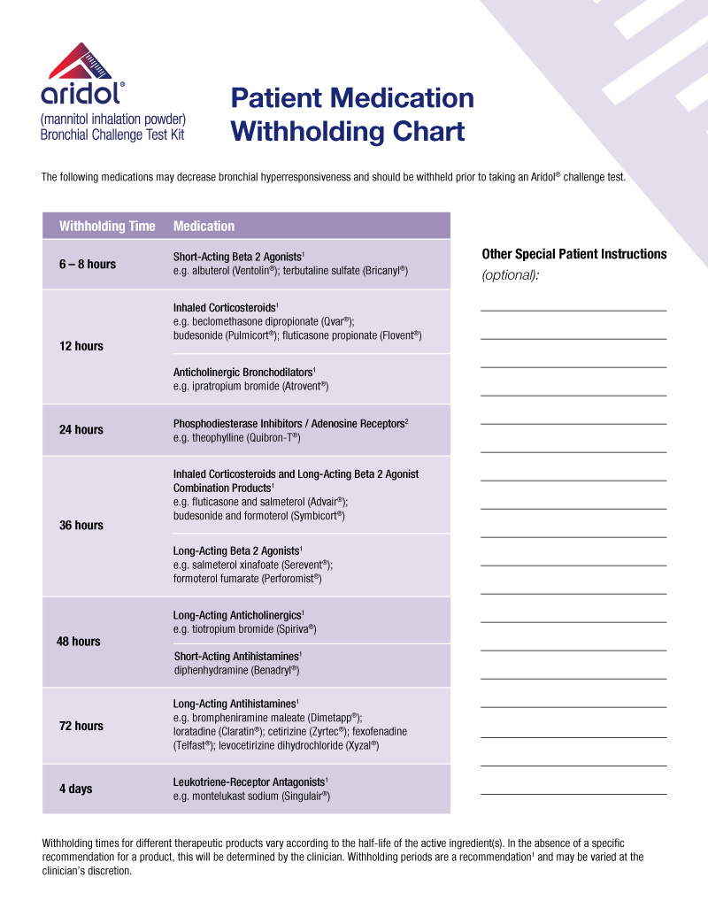 medication withholding chart